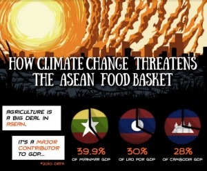 climate change and food security in asean